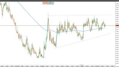 Forex: Yen e Franco svizzero indicano propensione al rischio