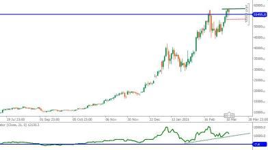 Bitcoin: prezzi pronti per nuovi massimi?