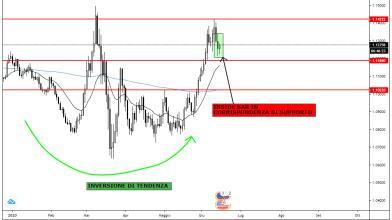 Forex: nuovi massimi in arrivo per euro-dollaro?