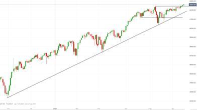 S&P 500: come operare a Wall Street in attesa della riunione Fed?