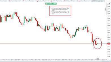 EURCHF: sentiment trader e candlestick danno conferme short