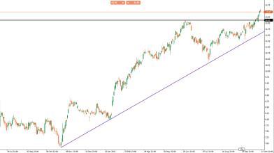 Poste Italiane: cosa dice l'analisi tecnica del titolo in Borsa?