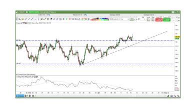 EUR/JPY considerazioni e swing...