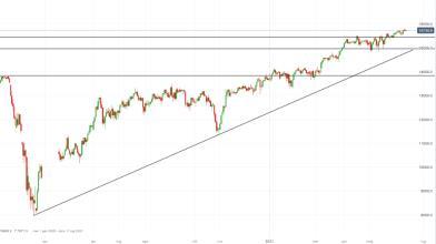 DAX: trader cauti in attesa delle parole di Powell, come operare?