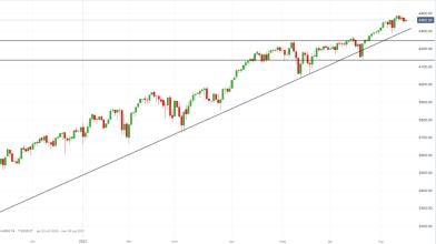 S&P 500 al test della fiducia dei consumatori USA, come operare?