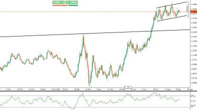 EUR/USD: strategie operative in attesa della riunione della FED
