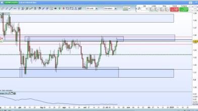 Analisi Forex: occasione short su EUR/AUD