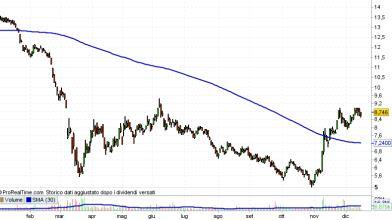 Repsol: cosa fare con le azioni dopo l'IPO su divisione clienti?