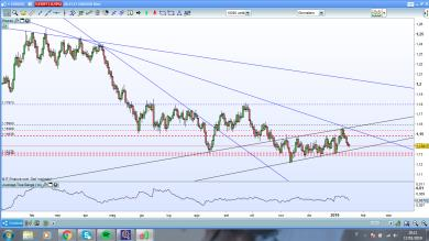 La MIA su EUR/USD