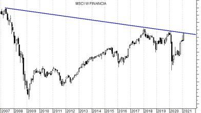 Investimenti: tornano in luce i titoli finanziari