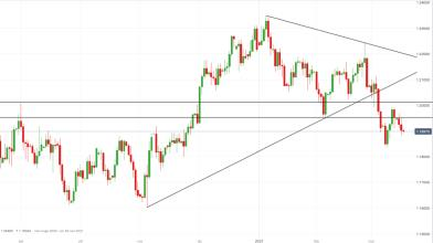 Forex, EUR/USD: come operare in attesa meeting Fed