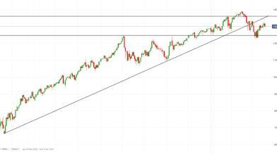 NASDAQ 100: le strategie operative in attesa della riunione Fed