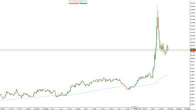 Quella strana divergenza tra petrolio e oil currencies