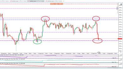 Analisi DAX: ecco come fare trading con il tempo