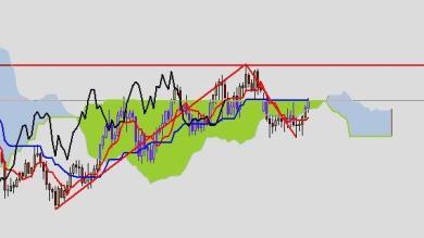Ichimoku: ciclo LONG in formazione su AUD/JPY timeframe 4H