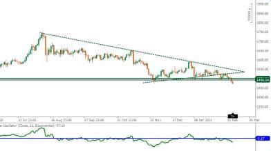 Oro: ancora segnali di incertezza contro l'euro
