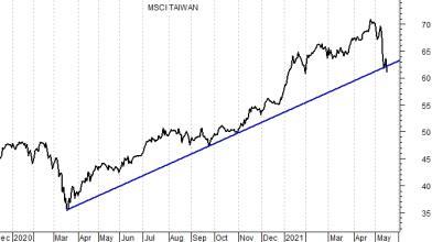Investimenti: come approfittare del crollo della Borsa di Taiwan