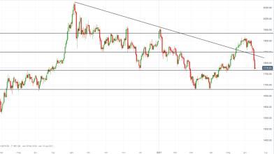 Oro: sell-off con Fed hawkish, come operare sul metallo giallo?