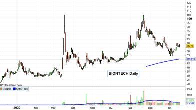 Nuovo impianto per vaccino Covid assist per azioni BioNTech?