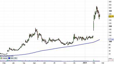 Wall Street: Novavax vola in Borsa, azioni da comprare?