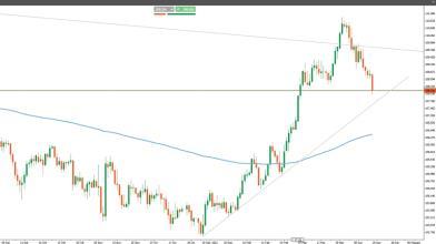 Yen: il sentiment positivo potrebbe continuare