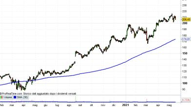 Wall Street: azioni Target in luce dopo i conti, come operare?