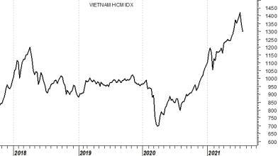 Vietnam: ecco come investire sulla nuova tigre asiatica