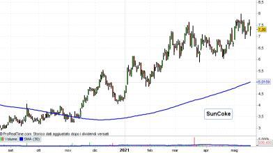 Wall Street: 2 azioni per puntare su superciclo materie prime