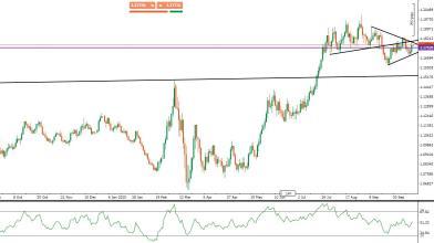 Analisi Forex: EUR/USD, prezzi al test di importanti resistenze