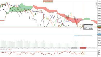 EUR/CHF: segnali di debolezza, quali obiettivi per i venditori?