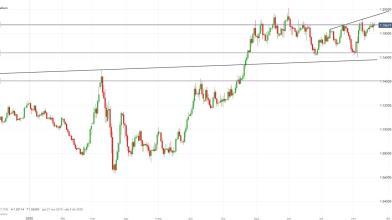 Analisi Forex: EUR/USD respinto dalle resistenze, via agli short