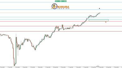 Analisi: cosa dice il grafico del petrolio WTI - 21.05.2020
