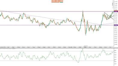 EUR/USD: i livelli da monitorare dopo l'accordo sul Recovery Fund