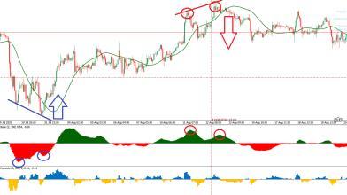 Fisica e trading: ecco l'indicatore SPEED applicato al DAX