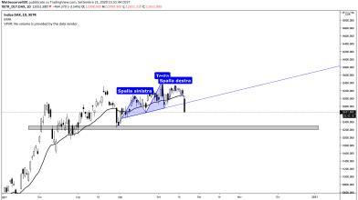 Analisi tecnica DAX: in arrivo un nuovo panic selling?