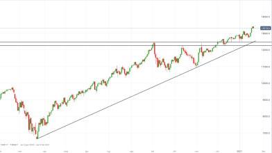 NASDAQ 100: strategie long attendono un pullback