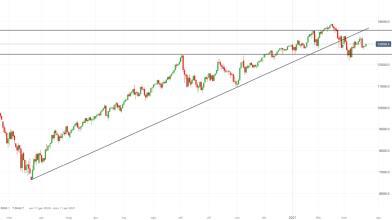 NASDAQ 100: calo tassi USA spinge il listino tech a Wall Street