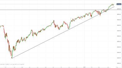 S&P 500: dopo pattern engulfing Wall Street punta ai 4.200 punti