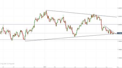Arriva la BCE, cosa fare su Euro-Dollaro?