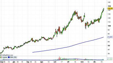 Wall Street: azioni Peloton ai top storici con acquisto Precor