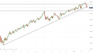 NASDAQ 100 viola la Covid trendline mentre si attende Powell