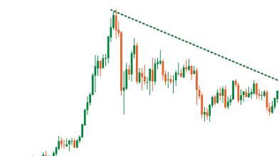 Oro: tempo di rimbalzo dopo la correzione degli ultimi mesi?