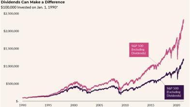 Il dividendo? Un hedging contro l'inflazione