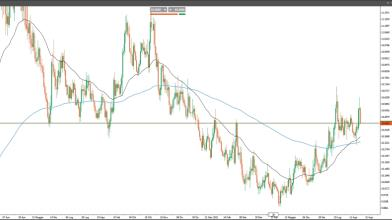 EUR/NOK: la Norvegia si prepara ad alzare i tassi, come operare?