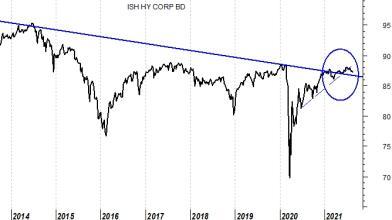 High Yield Bond: controllate il portaglio, il grafico fa tremare
