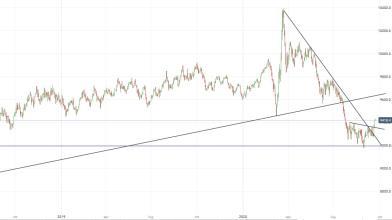 Analisi Dollar Index: rafforzamento del biglietto verde in vista