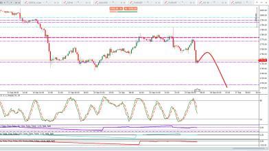 Trading sull'Oro: previsione al ribasso di breve/medio termine