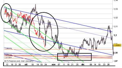 Analisi EUR/USD
