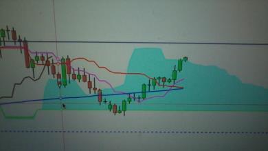 Possibile segnale Long su AUD/EUR