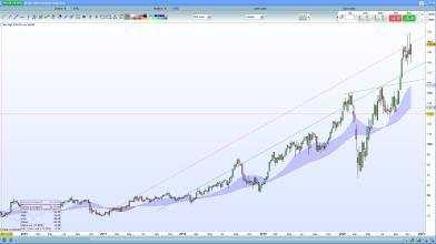 Azioni Paylocity Holding: una buona occasione di medio termine?